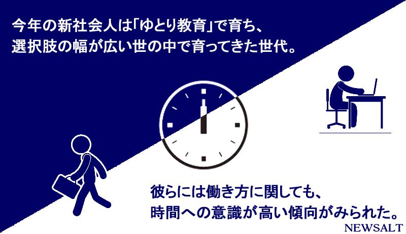 【Card News】ゆとり世代の新社会人、時間の使い方を重視する傾向