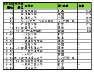 世界大学評判ランキング 東大は12位 アジアが躍進
