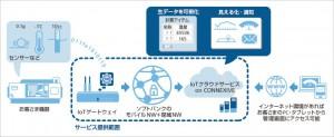 ソフトバンク IoTデータ向けクラウドサービスを開始