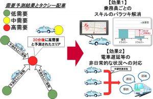 ドコモと東京無線、人工知能を活用したタクシーのリアルタイム需要予測を開始
