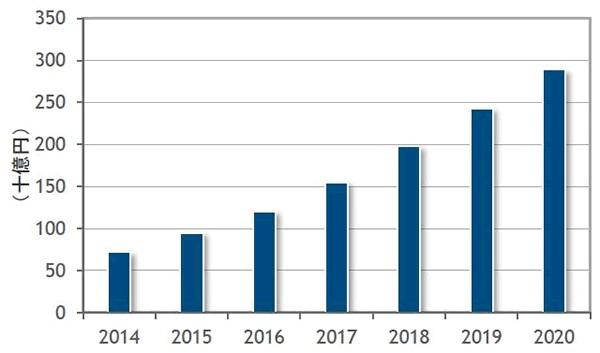 ビッグデータ市場、2020年に3000億円市場へ