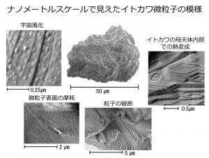 イトカワ微粒子表面に、イトカワの歴史刻む40億年以上前の模様