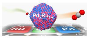 「擬似ロジウム」の合金ナノ粒子 排ガス浄化性能の高さ明らかに