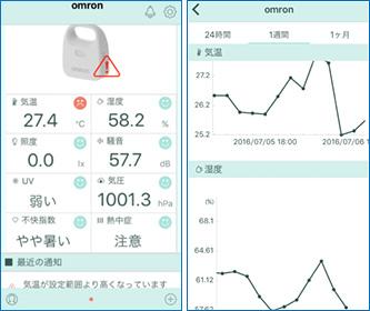 熱中症対策への活用に期待 「環境センサー」を発表 オムロン