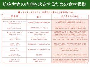 日本食の抗疲労効果を検証 大阪市立大、割烹料理店などが共同研究