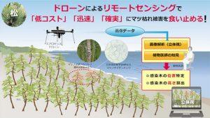 ドローンとAIで稲作管理 新潟市・NTTドコモなど連携
