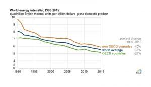 世界のエネルギー消費量は減少している  米国エネルギー情報局