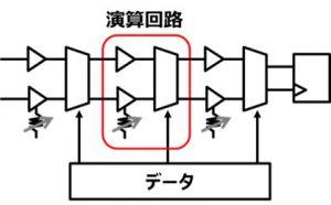 東芝、脳を模倣した半導体回路「TDNN」開発