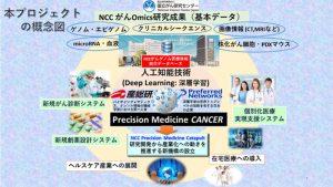 AI活用のがん医療システム開発へ 国立がん研究センター