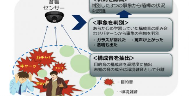 聞きたい音と雑音を聞き分ける AI「音状況認識技術」を開発 NEC