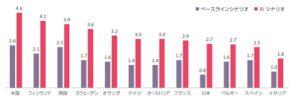 人工知能で日本の経済成長率は3倍超、労働生産性も30%超改善か