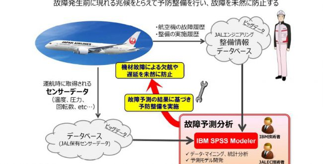 JALとIBM、航空機関連のビッグデータを活用した故障予測を実施
