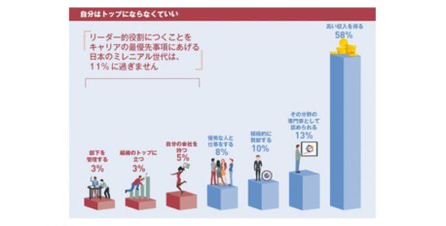 日本のミレニアル世代、「リーダー役」望まず 10人に1人に