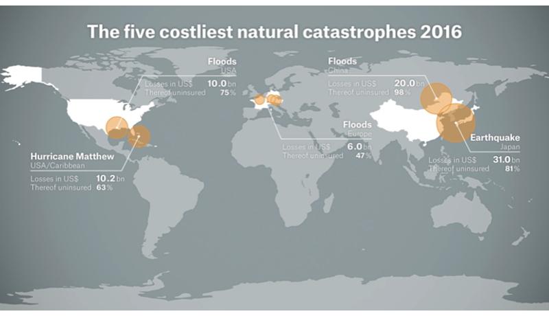 2016年、世界の自然災害被害額20兆円 過去4年で最大