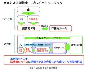 阪大、脳波に基づいて自動作曲を行うAI開発
