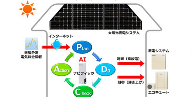 京セラ、今夏にAIによる住宅電力効率化システムを発売へ