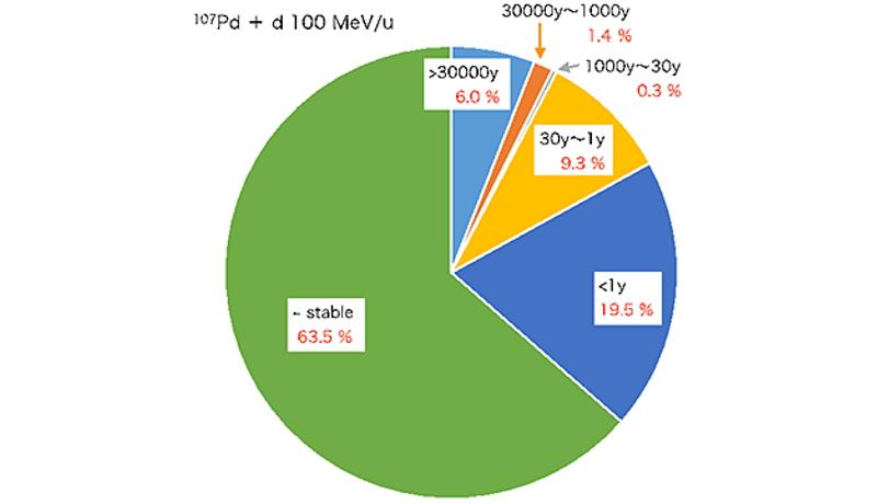 放射性廃棄物の資源利用へ挑戦 理研