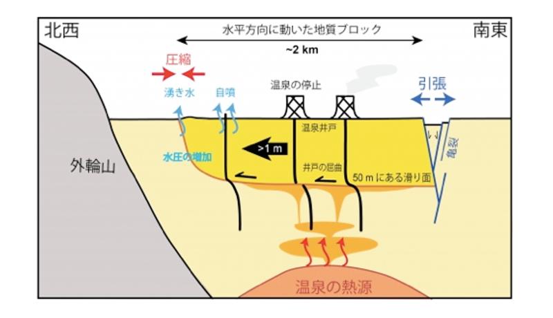 熊本地震で一時的に温泉が止まった原因判明 九州大学