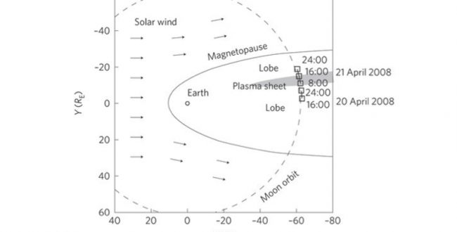 地球由来の酸素、宇宙空間を越えて月に到達していた