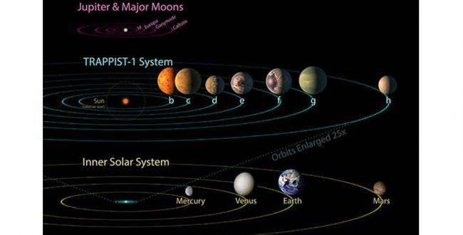 40光年先に7つの地球サイズ惑星を発見 その環境は?