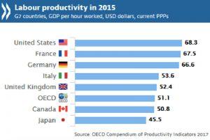 労働生産性が世界中で鈍化 日本はG7諸国中最低