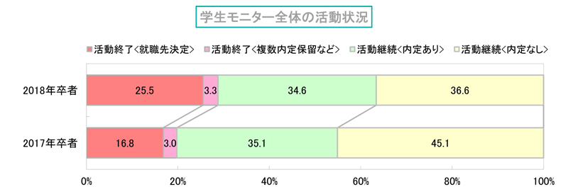 就活2018 6月1日時点で内定率63.4%も、活動継続が多数