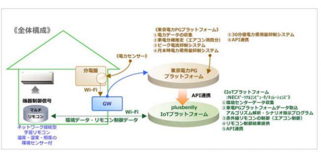 大和リビング、東電と快適な住宅に向けてIoTシステム開発へ