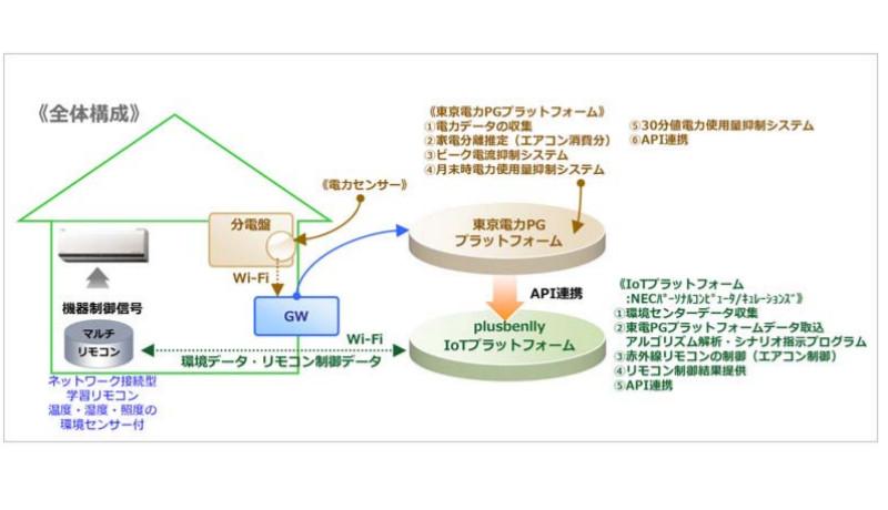 大和リビング、東電PGと共同でIoT応用のEMS開発