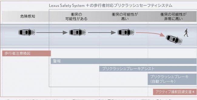 トヨタLEXUS、今秋発売の新型LSの自動運転機能をレベル2に拡張