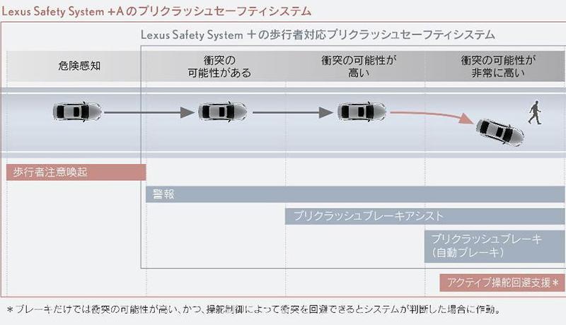 レクサス、新型LSに搭載の自動運転機能をレベル2に拡張
