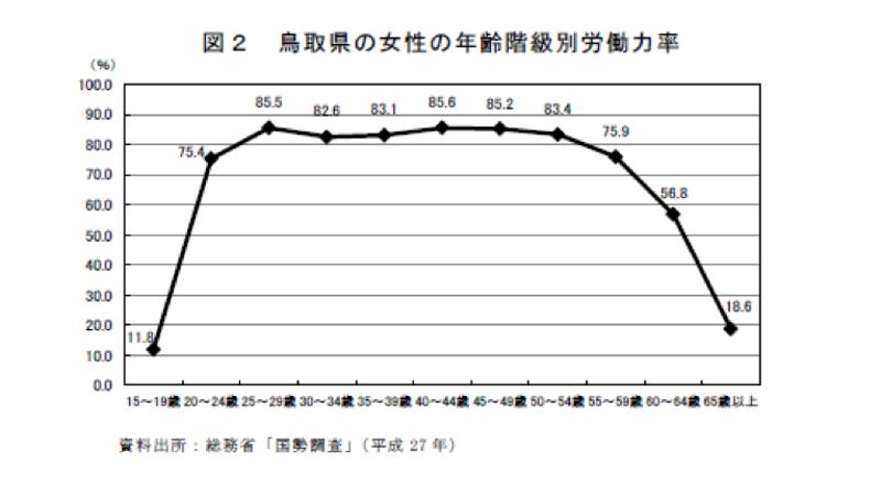 2016年版働く女性の実情(1) ~女性が働きやすい鳥取県 地域毎に差