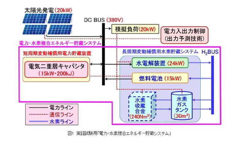 NEDO、自然エネルギーと水素で大容量電源開発 実証開始