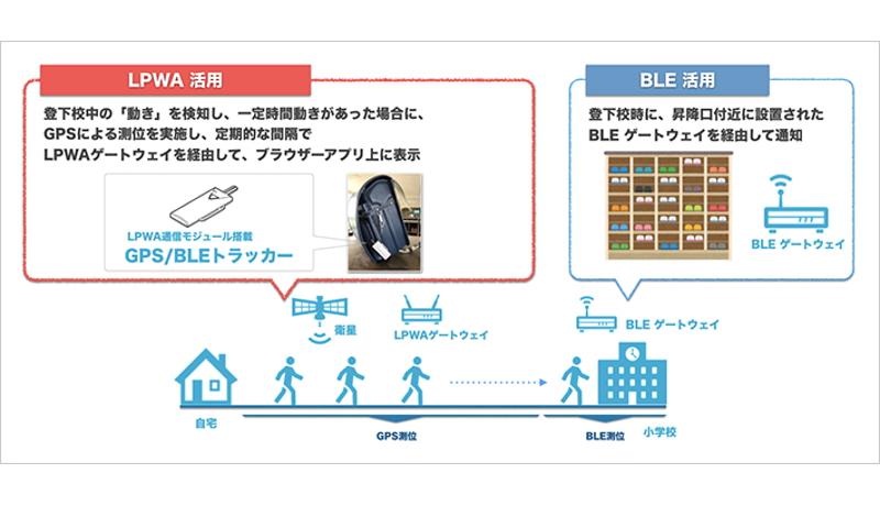 ソフトバンクと藤枝市、IoT利用の見守りサービスの検証実験