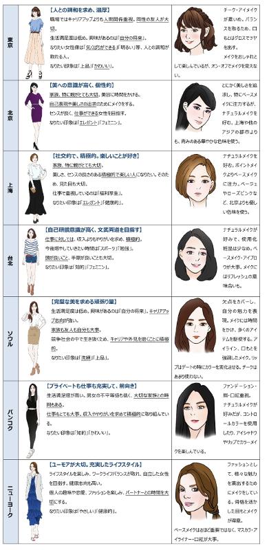 メークで見る7都市比較 東京・ソウルの女性にとってメークは「義務」