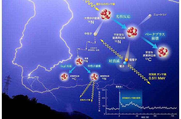 雷が大気中で起こす原子核反応を観測 京大など