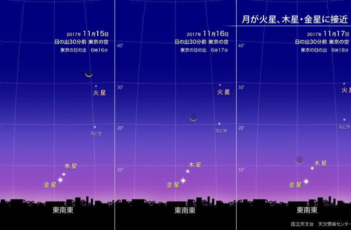 夜明け前の東の空、天体ショーが開演中