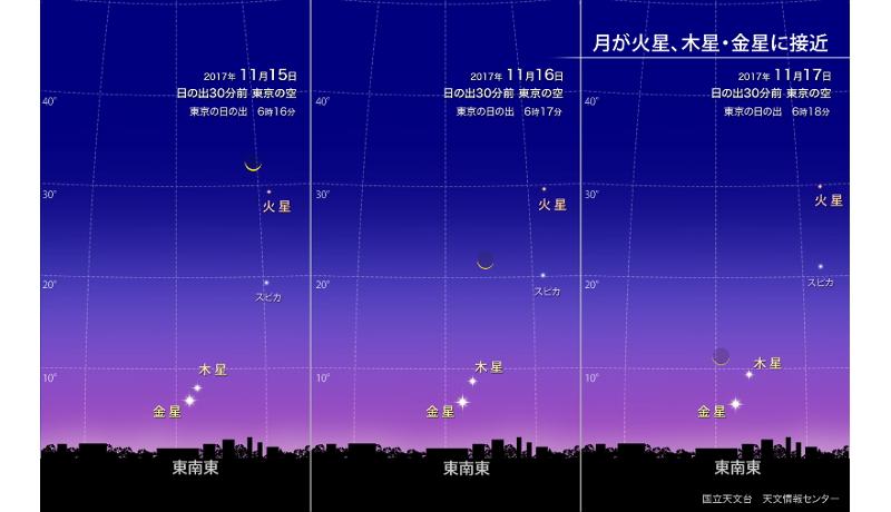 今週、夜明け前の東の空で、自然の天体ショーが開演中