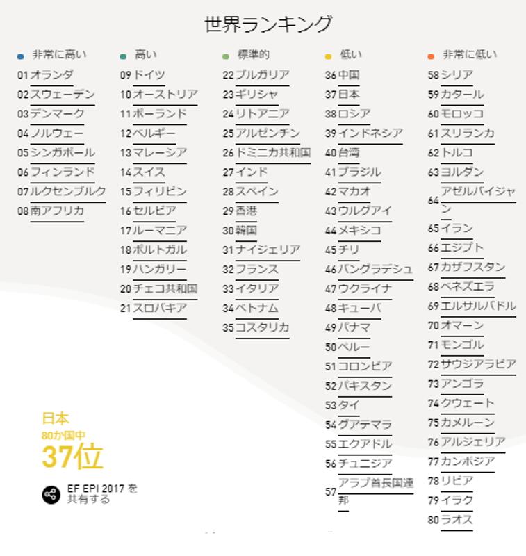 世界英語能力ランキング2017発表 日本今年も順位低下