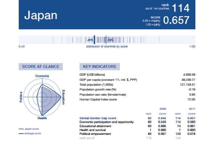 世界の男女格差ランキング 日本は過去最低の114位