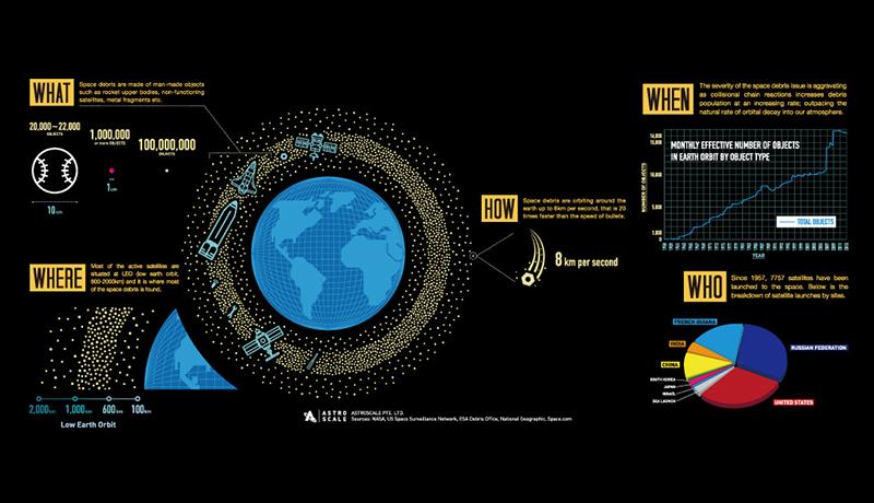 世界初の微小デブリ観測衛星、打ち上げ失敗