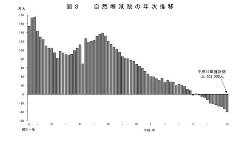 日本の出生数、過去最低更新 深刻な人口減少が浮き彫りに