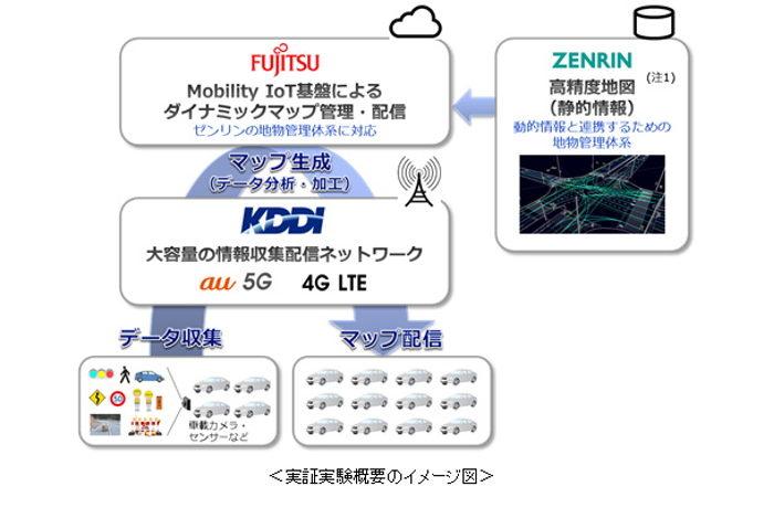 完全自動運転用「ダイナミックマップ」実証実験開始 KDDIなど5G活用