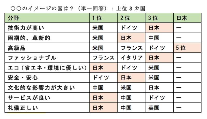 日本、「中国人が行きたい国」1位に 対日イメージ向上か