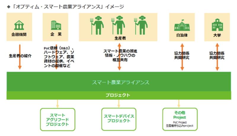 青森で農業と金融のAI・IoTの活用を推進 「スマート農業アライアンス」始動