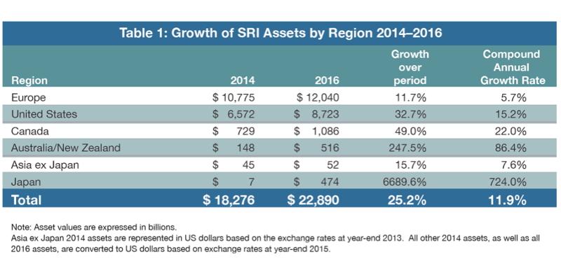 世界で広がるESG投資、2018年日本の立ち位置は?