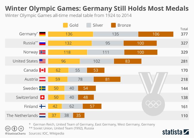 冬季五輪、歴代の金メダル最多はドイツ