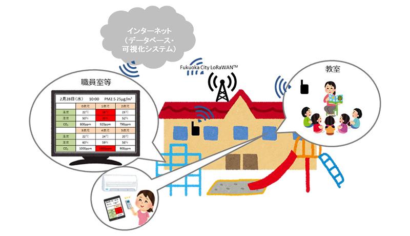 IoTで保育園見守り 福岡で実証実験開始