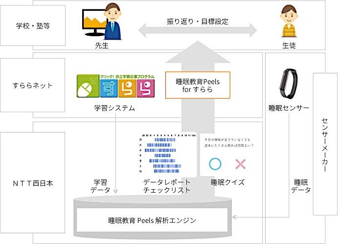 睡眠教育ツールを塾や学校等へ提供 NTT西