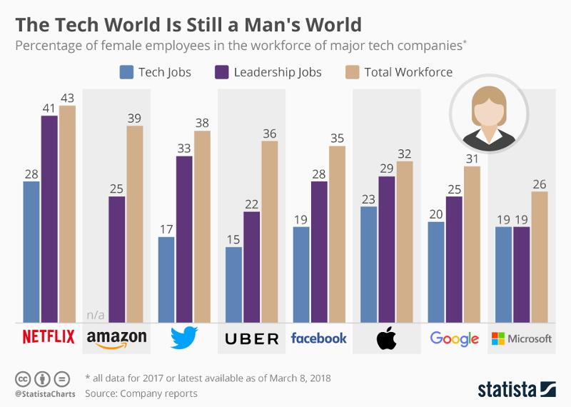 ITトップ企業でも技術職の女性比率は30%以下