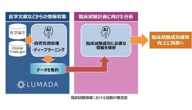 田辺三菱製薬と日立 新薬開発にAI技術を用いた協業をスタート